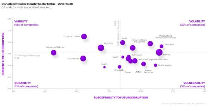 Disruptive Industry Sector Matrix
